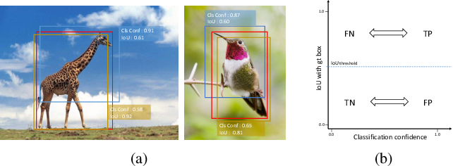 Figure 1 for Modulating Localization and Classification for Harmonized Object Detection