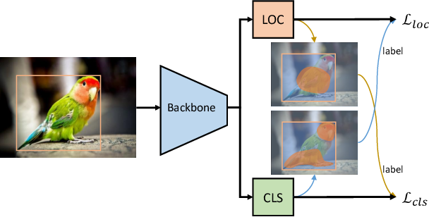Figure 3 for Modulating Localization and Classification for Harmonized Object Detection