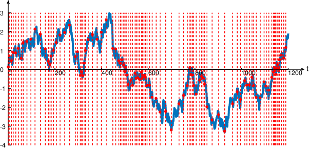 Figure 1 for Anomaly Detection and Sampling Cost Control via Hierarchical GANs