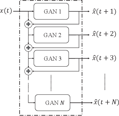 Figure 2 for Anomaly Detection and Sampling Cost Control via Hierarchical GANs
