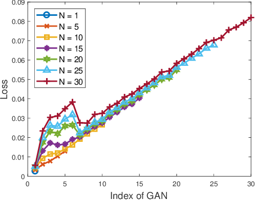 Figure 3 for Anomaly Detection and Sampling Cost Control via Hierarchical GANs