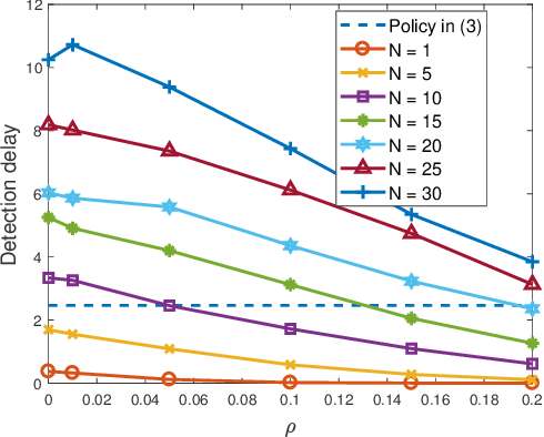 Figure 4 for Anomaly Detection and Sampling Cost Control via Hierarchical GANs