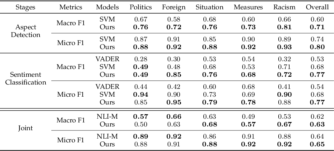 Figure 3 for Country Image in COVID-19 Pandemic: A Case Study of China