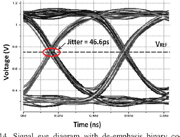 Figure 14 from a 24 gbps transmitter with programmable de emphasis signal eye diagram with de emphasis binary code b3b2b1b0 1010 ccuart Image collections