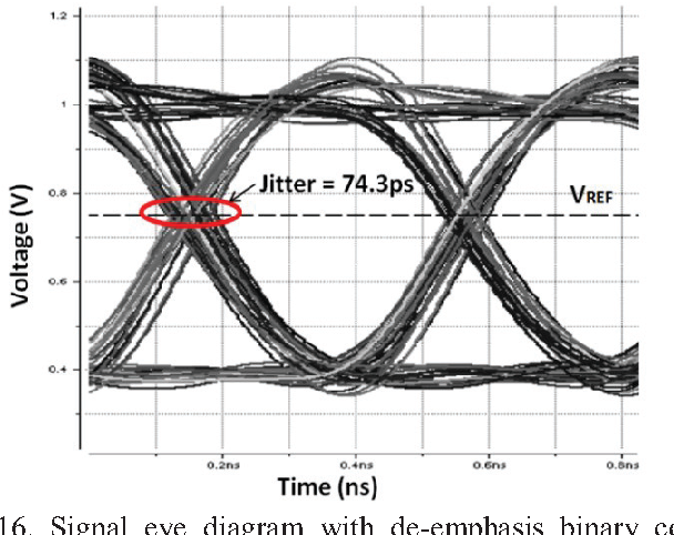 Figure 16 from a 24 gbps transmitter with programmable de emphasis signal eye diagram with de emphasis binary code b3b2b1b0 0000 ccuart Image collections