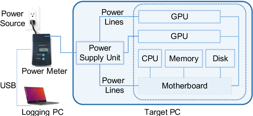 Figure 2 for Towards Accurate and Reliable Energy Measurement of NLP Models
