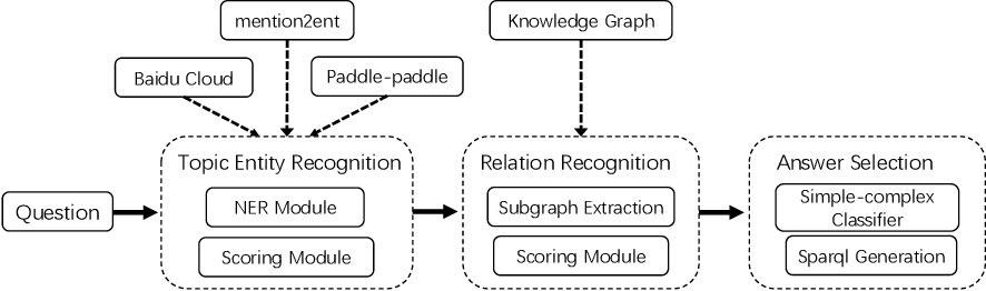 Figure 1 for Multi-Module System for Open Domain Chinese Question Answering over Knowledge Base