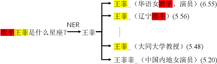 Figure 3 for Multi-Module System for Open Domain Chinese Question Answering over Knowledge Base