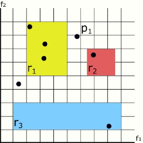 Figure 1 for Preventing the Generation of Inconsistent Sets of Classification Rules