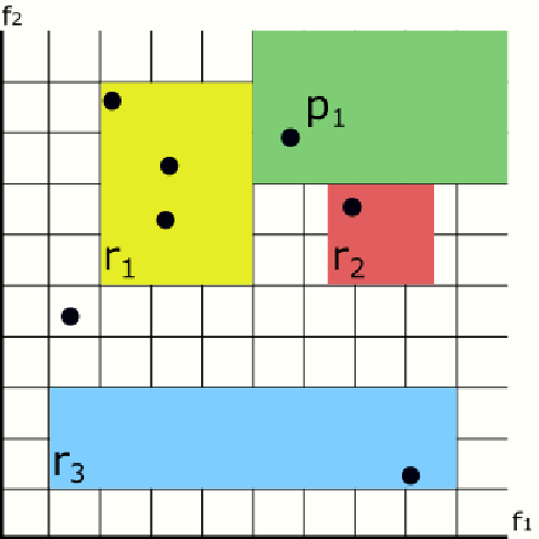 Figure 3 for Preventing the Generation of Inconsistent Sets of Classification Rules