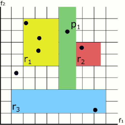Figure 4 for Preventing the Generation of Inconsistent Sets of Classification Rules