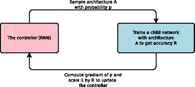 Figure 1 for Neural Architecture Search with Reinforcement Learning
