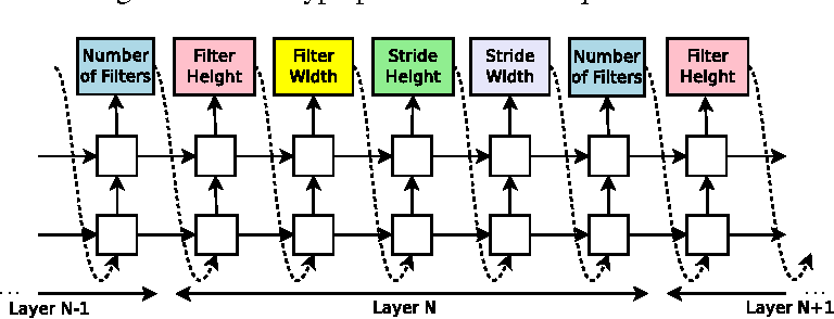 Figure 3 for Neural Architecture Search with Reinforcement Learning