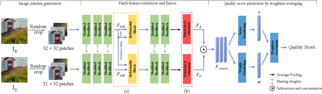 Figure 3 for Region-Adaptive Deformable Network for Image Quality Assessment