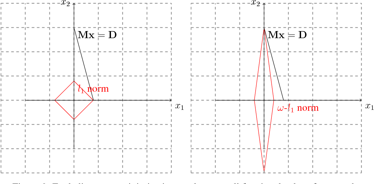 Figure 2 for Compliant Conditions for Polynomial Time Approximation of Operator Counts