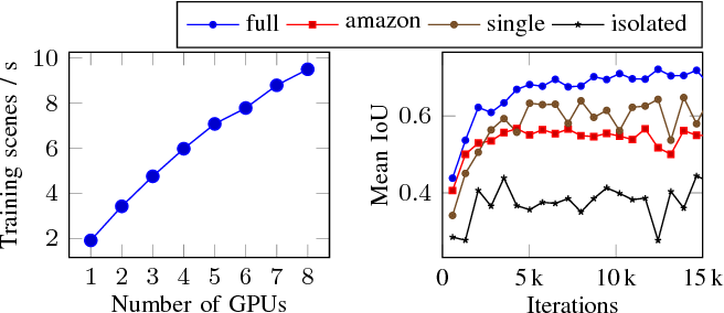 Figure 4 for Fast Object Learning and Dual-arm Coordination for Cluttered Stowing, Picking, and Packing