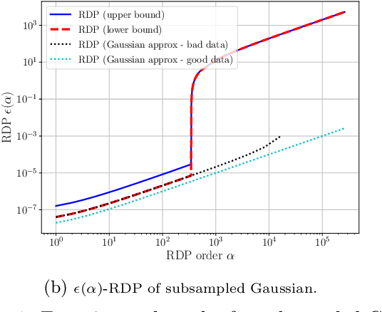 Figure 1 for Subsampled Rényi Differential Privacy and Analytical Moments Accountant