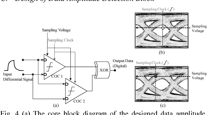 "Fig. 4 (a) The core block diagram of the designed data amplitude detection block including two controllable offset comparator (COC) circuits. (b) When the selected lattice is placed in the inner area of the eye opening contour, the output data of the XOR gate is marked as ""0"". (c) When the selected lattice is placed in the outer area of the eye opening contour, the output data of the XOR gate is marked as ""1""."