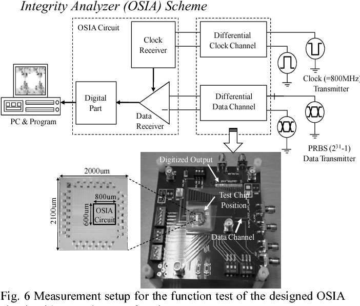 Fig. 6 Measurement setup for the function test of the designed OSIA circuit with several types of equipment.