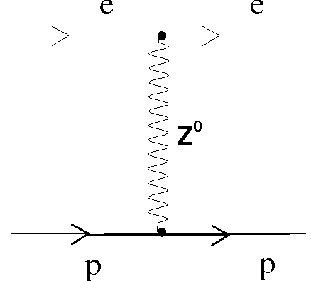 Figure 5 from polarization effects in elastic electron proton figure 5 feynman diagram corresponding to z exchange in ep scattering ccuart Gallery