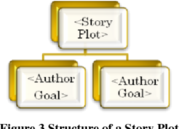 PDF] Picture Books : An Automated Story Generator - Semantic Scholar