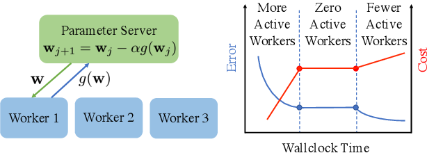 Figure 1 for Machine Learning on Volatile Instances