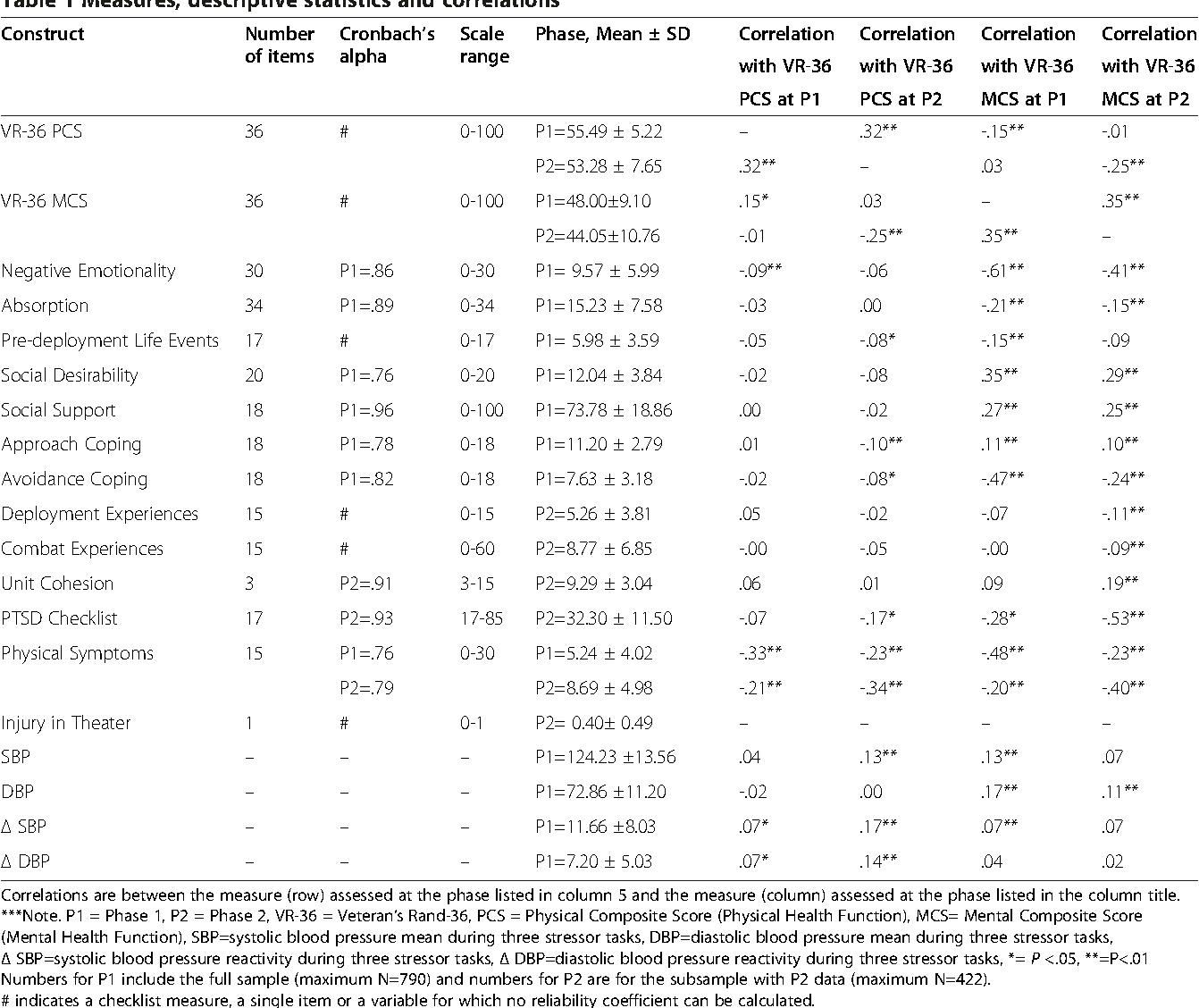 Table 1 Measures, descriptive statistics and correlations