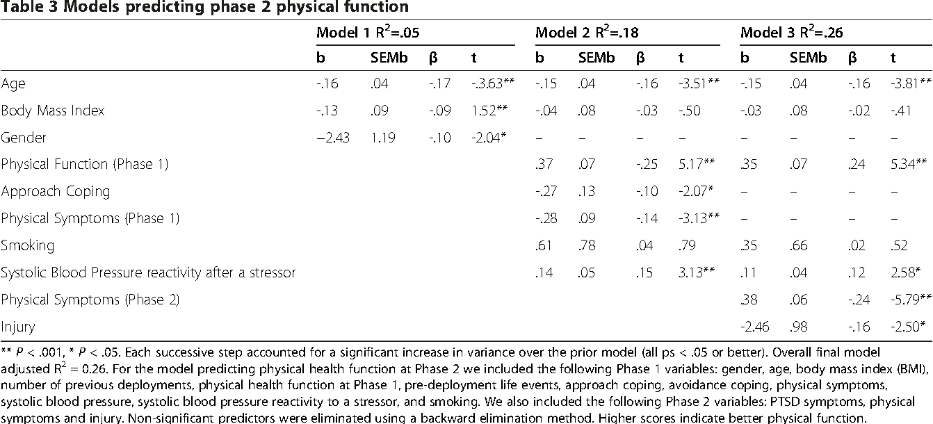 Table 3 Models predicting phase 2 physical function