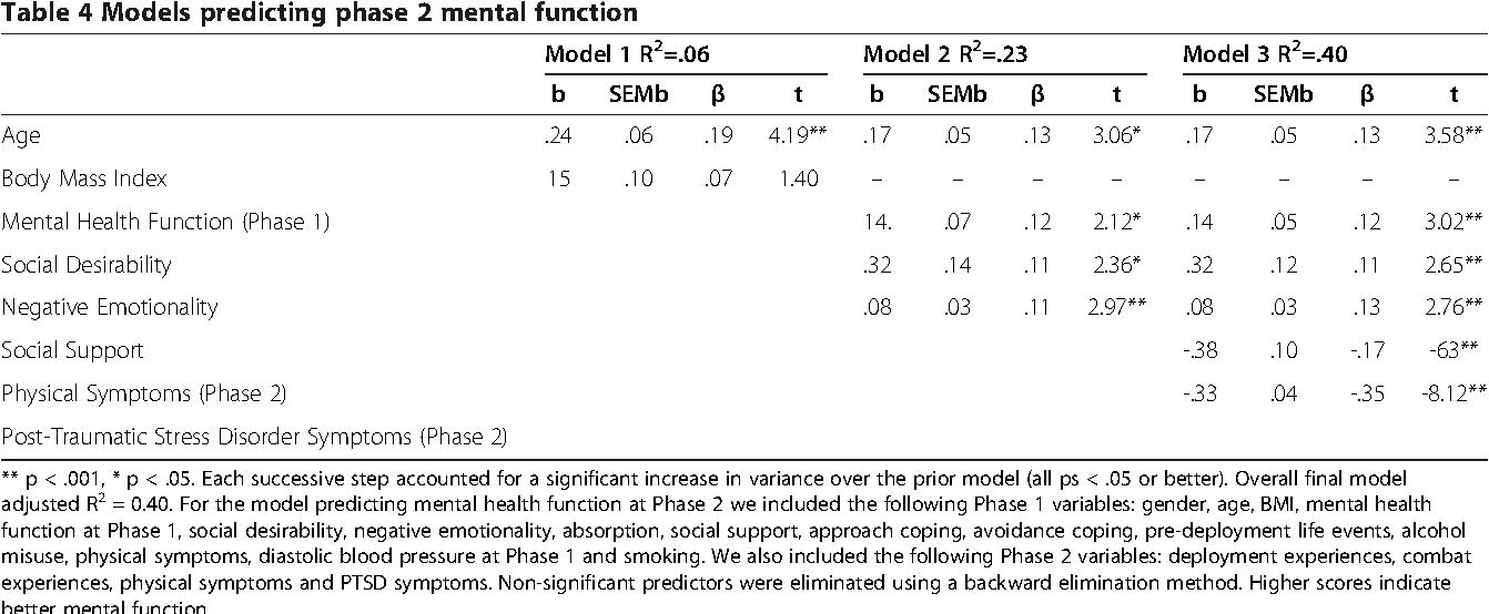 Table 4 Models predicting phase 2 mental function