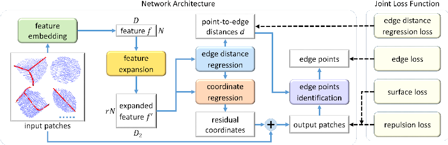 Figure 3 for EC-Net: an Edge-aware Point set Consolidation Network