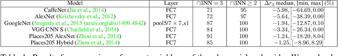 Figure 2 for Adversarial Manipulation of Deep Representations