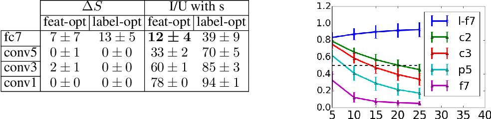 Figure 4 for Adversarial Manipulation of Deep Representations