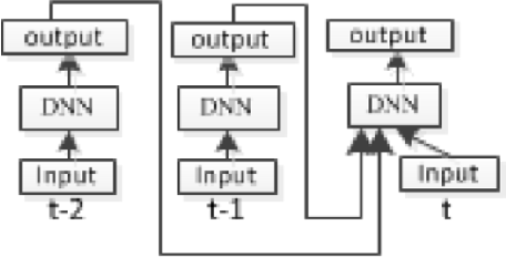 Figure 1 for Recurrent Deep Stacking Networks for Speech Recognition