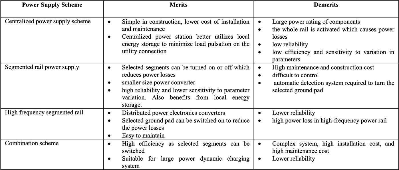 Table XVII from Wireless Power Transfer for Vehicular Applications