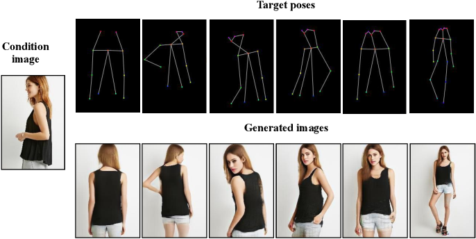 Figure 1 for Progressive and Aligned Pose Attention Transfer for Person Image Generation