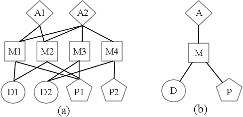 Figure 1 for Leveraging Meta-path Contexts for Classification in Heterogeneous Information Networks