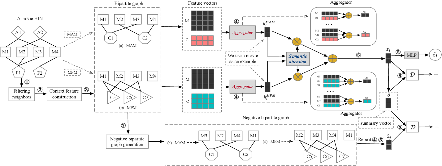 Figure 2 for Leveraging Meta-path Contexts for Classification in Heterogeneous Information Networks