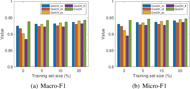 Figure 3 for Leveraging Meta-path Contexts for Classification in Heterogeneous Information Networks