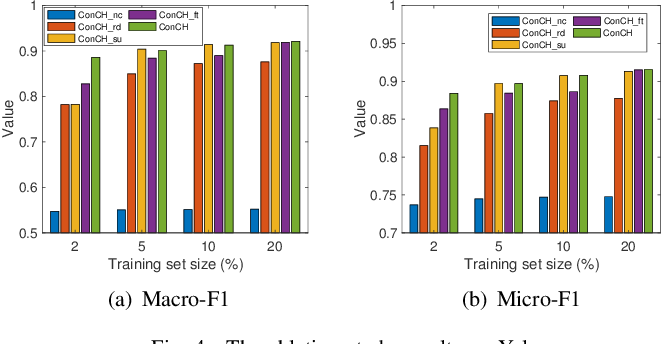 Figure 4 for Leveraging Meta-path Contexts for Classification in Heterogeneous Information Networks