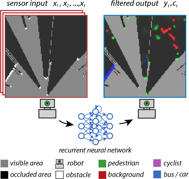 Figure 1 for End-to-End Tracking and Semantic Segmentation Using Recurrent Neural Networks