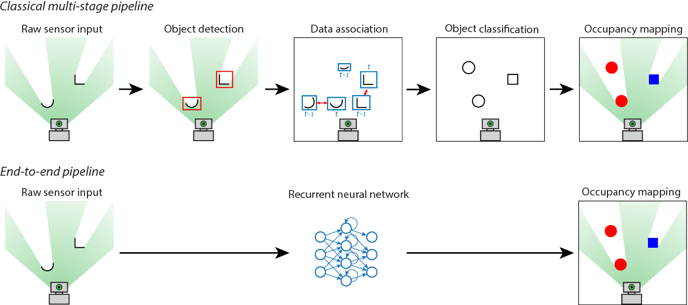 Figure 2 for End-to-End Tracking and Semantic Segmentation Using Recurrent Neural Networks