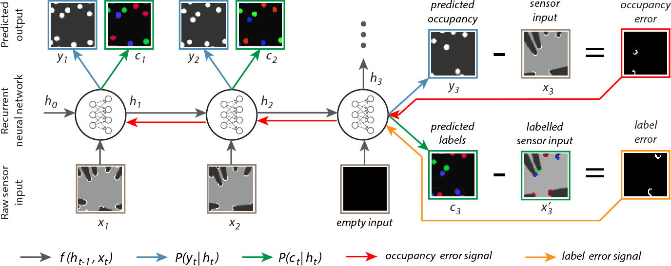 Figure 3 for End-to-End Tracking and Semantic Segmentation Using Recurrent Neural Networks