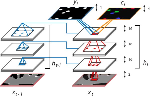 Figure 4 for End-to-End Tracking and Semantic Segmentation Using Recurrent Neural Networks