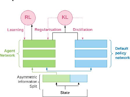 Figure 1 for Information asymmetry in KL-regularized RL