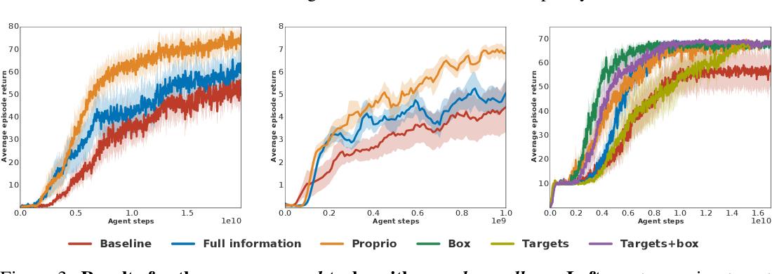 Figure 3 for Information asymmetry in KL-regularized RL