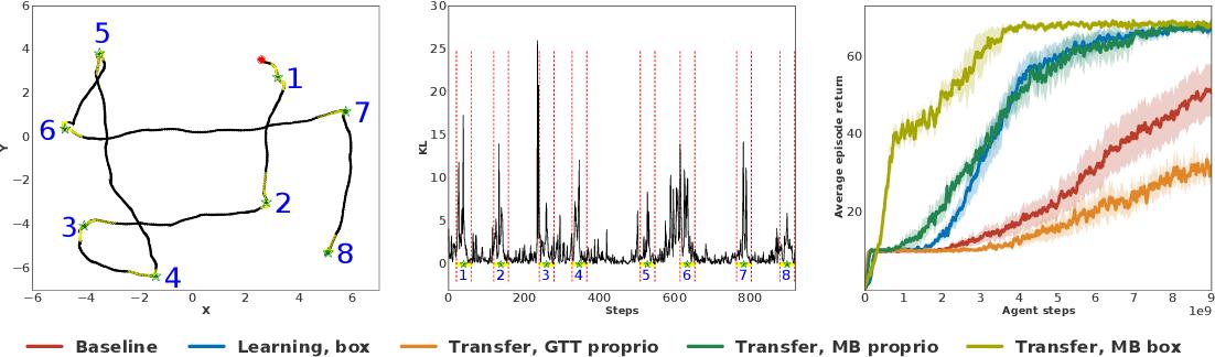 Figure 4 for Information asymmetry in KL-regularized RL