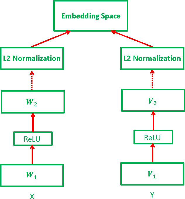 Figure 1 for Learning Deep Structure-Preserving Image-Text Embeddings