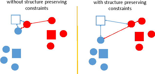 Figure 3 for Learning Deep Structure-Preserving Image-Text Embeddings