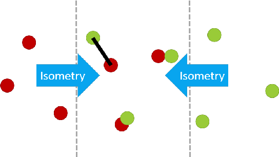Figure 1 for Does the Geometry of Word Embeddings Help Document Classification? A Case Study on Persistent Homology Based Representations