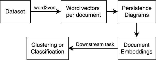 Figure 3 for Does the Geometry of Word Embeddings Help Document Classification? A Case Study on Persistent Homology Based Representations
